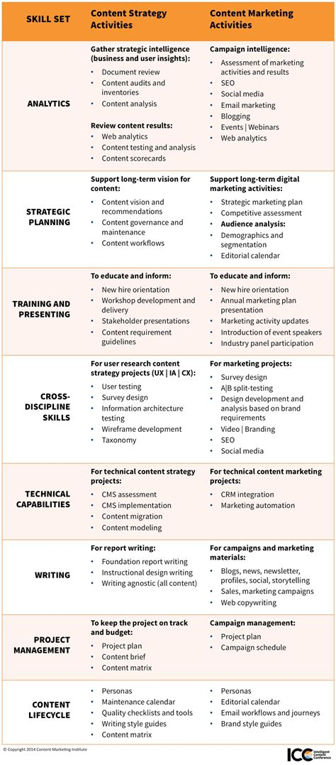 content marketing vs content strategy how do their skill content marketing vs content strategy how do their skill
