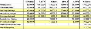 Betriebsergebnis Berechnen : deckungsbeitragsrechnung berechnung deckungsbeitrag direct costing ~ Themetempest.com Abrechnung