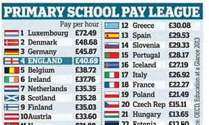 teachers in some of the best paid in the world 289 | article 2348127 1A818A00000005DC 585 1024x615 large
