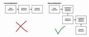 Software Development Design Principles  U2013 Syed Sadat Nazrul