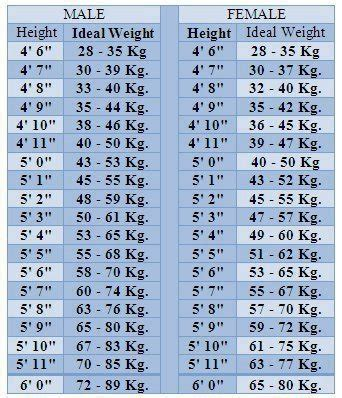 ideal height  weight formulae  ideal updated pinoyathleticsinfo
