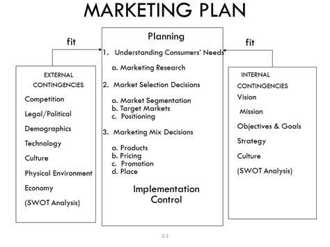 advertising  marketing business plan examples