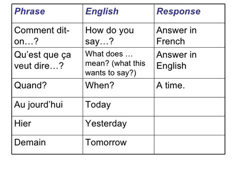 Common Classroom Phrases French