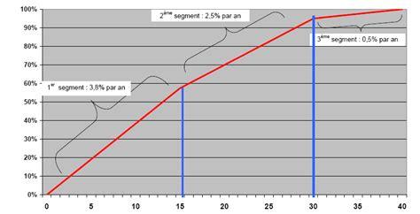 montant du minimum retraite 28 images le syst 232 me de retraite en panorama g 233 n 233 ral