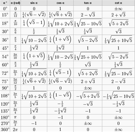 arctan ohne taschenrechner berechnen mathelounge