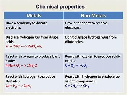 Metals Chemical Properties Non Metal Nonmetal Between