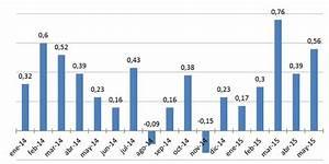 IPC Mayo 2015: Los precios al consumidor subieron en 0 56% Rankia