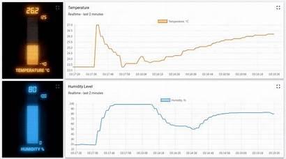 Temperature Thingsboard Esp8266 Mqtt Sensor Dht22 Using