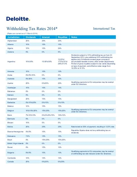 tax withholding rates slideshare interest