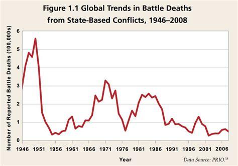 globally deaths  war  murder   decline