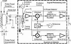 Inductive Displacement Sensor Principle