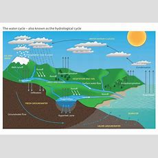 Filewater Cycle Diagrampdf  Wikimedia Commons