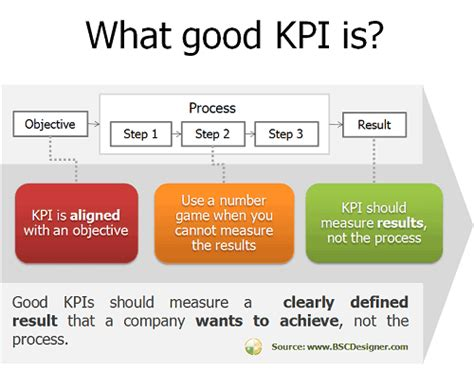what does bsc stand for best practice method to come up with winning kpi