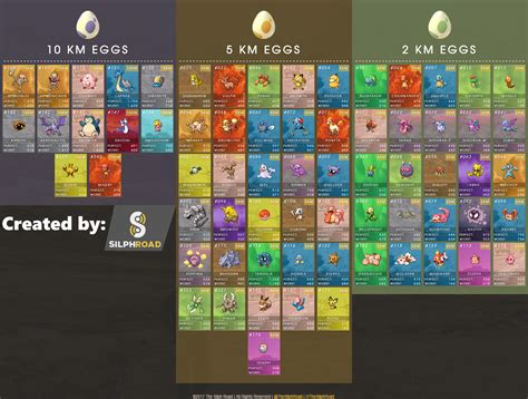 pokemon  egg  updated chart shows