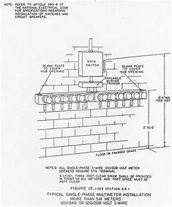 Meter Installation Process