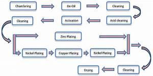 Gold Plating Manufacturer Epoxy Coating Manufacturer