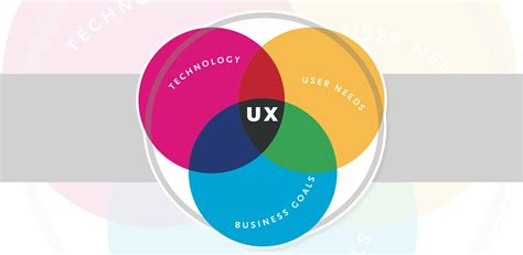 Why Ux Is Critical Every $1 Invested In Ux Yields A $2 To $100 Return  The American Genius