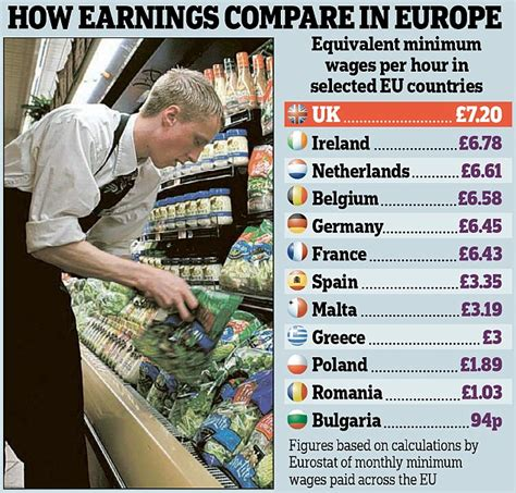 2020 Minimum Wage Uk by Wages Across The Eu