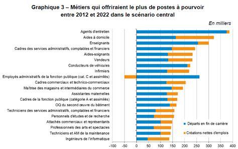 emploi 224 quoi ressemblera la france en 2022 challenges fr