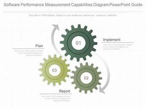 Innovative Software Performance Measurement Capabilities
