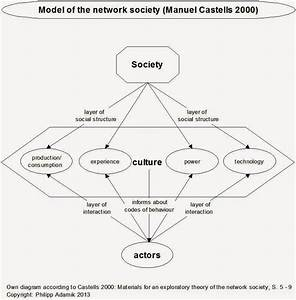 Understanding Society  Structures  Diagrams  Rules  And Flows