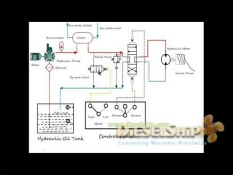 mooring winch hydraulic circuit working sketch youtube