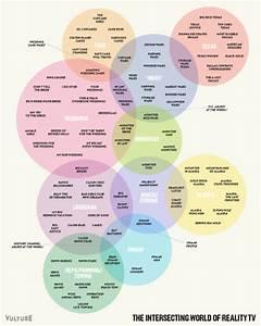 Venn Diagram Of Interconnectivity Of Reality Tv Show
