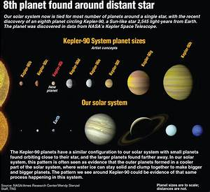 Scientists Find Miniature Version Of Our Solar System