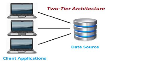 2 Tier Vs 3tier Architecture  Software Testing Is As