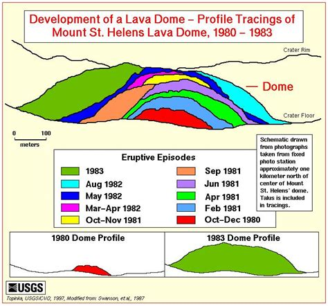how is lava formed how does a lava dome form volcano world oregon state