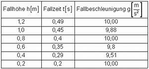 Schwerebeschleunigung Berechnen : fallbewegungen ohne luftwiderstand ~ Themetempest.com Abrechnung