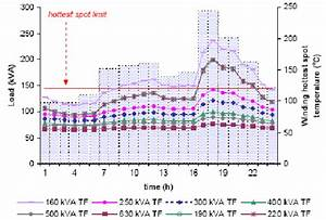 Winding Hottest Spot Temperature Variation Of Eight