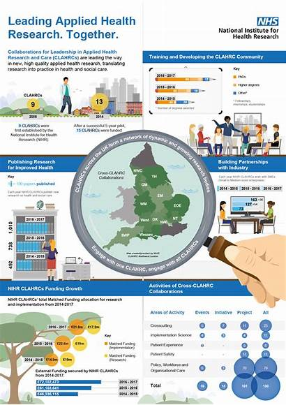 Infographic Research Health Leading Applied Together Showcasing