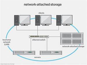 What Is Network