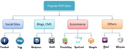 php  php program