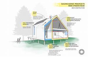 Going Net Zero With Passive House Standards