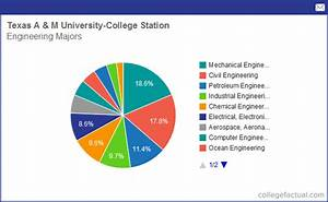 Info on Engineering at Texas A&M University - College ...
