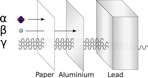 Ceiling Radiation Der Wiki by File Alfa Beta Gamma Radiation Svg Wikimedia