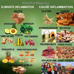 Eating My Way To Better Health: Food Charts Anti-Inflammatory Diets
