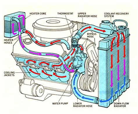 Diagram System Vehicle Cooling by Car Cooling Systems 101 Vm R