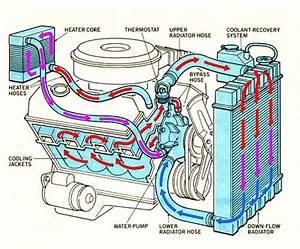Reverse Flow Cooling System Engine Diagram