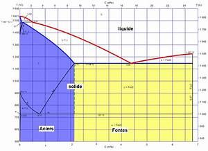 Temperature Concentration Diagram  Temperature  Free