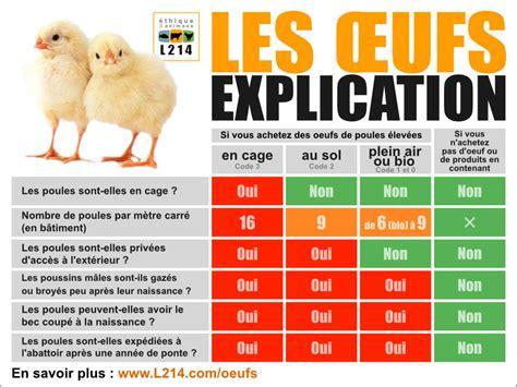 comment cuisiner le poulet oeufs tableau comparatif des différents modes d 39 élevage