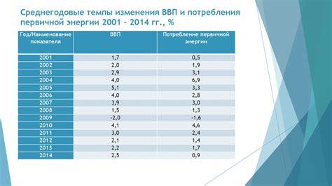 График 1. Динамика ВВП производства и потребления энергии в РФ 1989–2006 гг. Источник Росстат МЭА оценки ИЭФ Перспективы