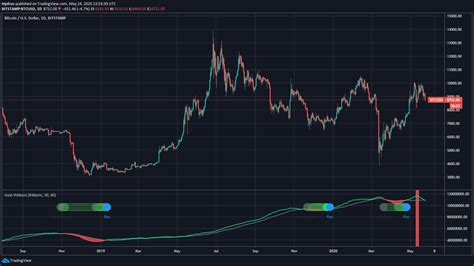 But those assets have similarly seen 16% and 20% drops, respectively, in the past 24 hours. The Signal That Preceded Bitcoin's Drop to $3k in 2018 Is About to Flash Again - Crypto Invest