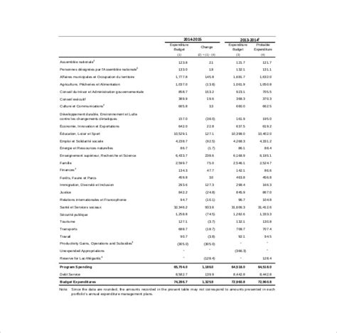 capital expenditure budget templates word