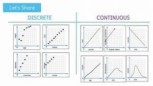 Domain And Range Of Discrete Graphs Worksheet