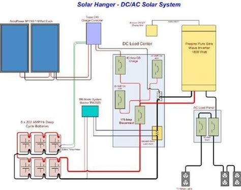 solar battery wiring diagram green solar and wind power solar power and sensor based