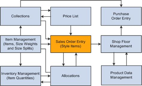working  jd edwards enterpriseone sales order