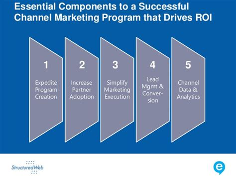 marketing programs channel marketing programs that deliver roi